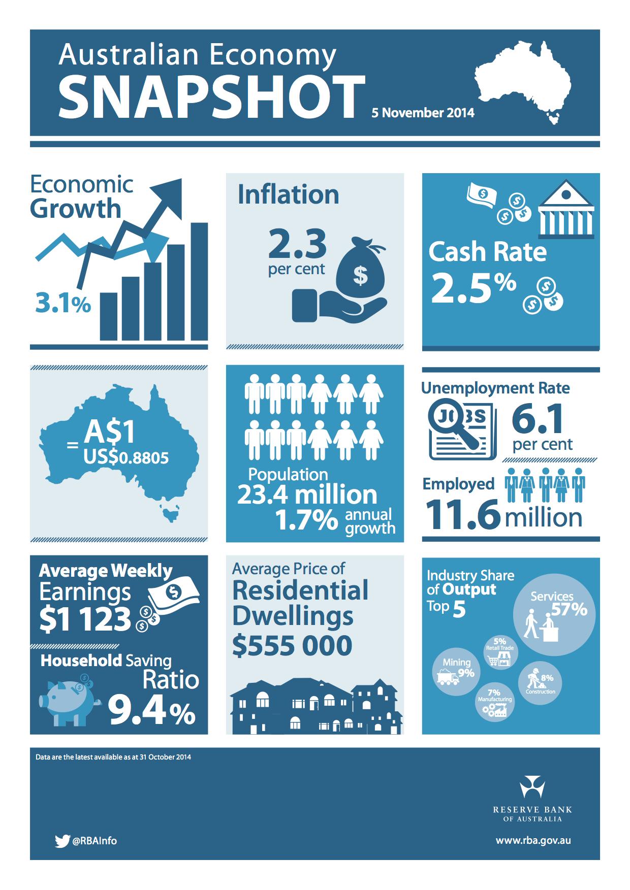 australian-economy-snapshot