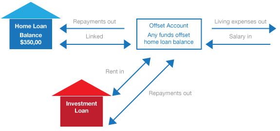 offset-account