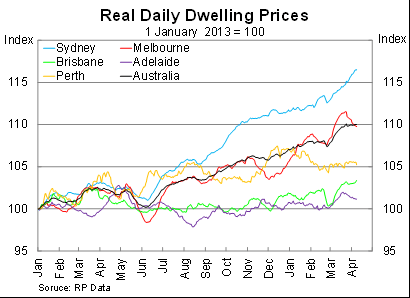 dwelling price 1